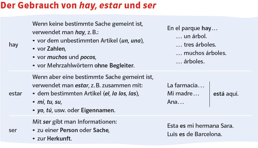Fantastisch Präsens Von Ser Und Estar Arbeitsblatt Bilder - Mathe ...