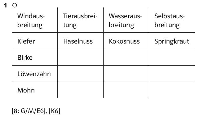 PRISMA Biologie, Naturwissenschaften und Technik 5/6 Baden ...