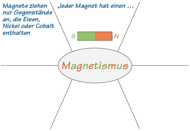 Impulse Physik 5/6 Niedersachsen - Digitaler Unterrichtsassistent 2.0